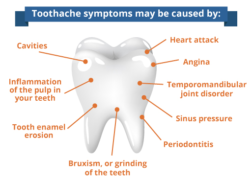 causes of toothaches