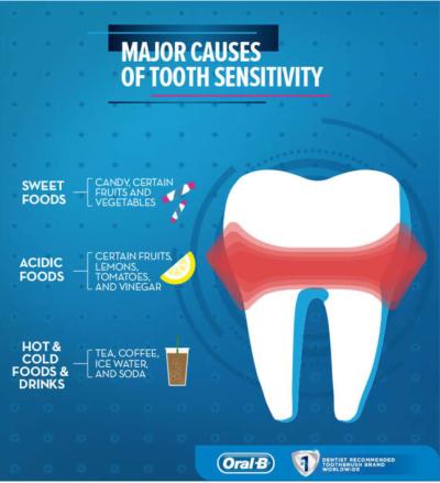 dentist in Monroe nc - tooth sensitivity