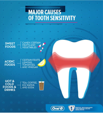 dentist in Monroe nc - tooth sensitivity